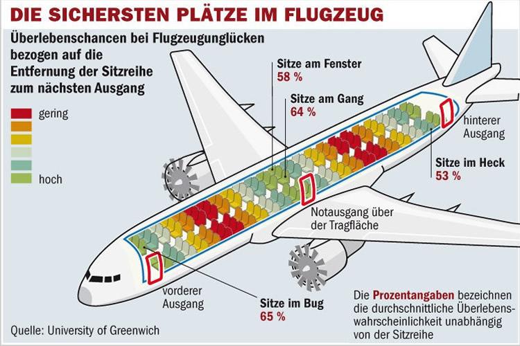 Flugzeugabsturz Wahrscheinlichkeit